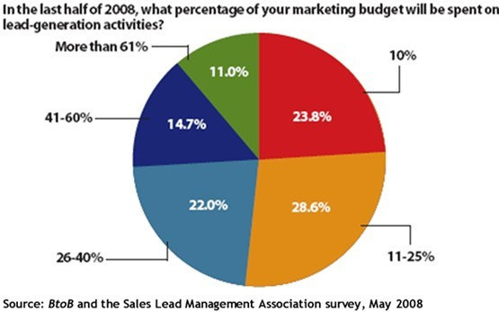 Lead-gen budgets to rise in Q3 '08?
