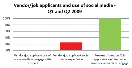 job applicants and social media