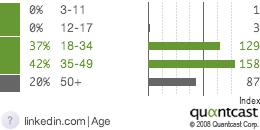 linkedin demographic graph