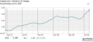 linkedin traffic graph